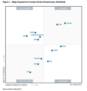 Enghouse Interactive вошел в квадрант Gartner 2017
